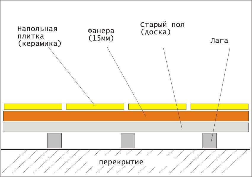 Укладка плитки на фанеру на пол