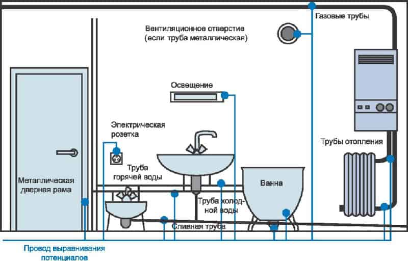 Заземление электроприборов в ванной