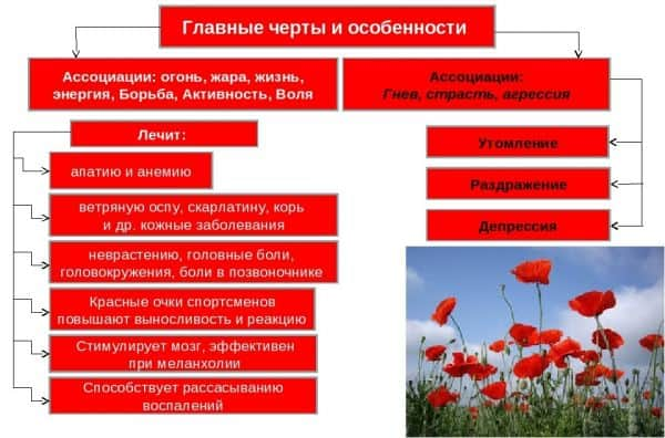 Влияние красного цвета